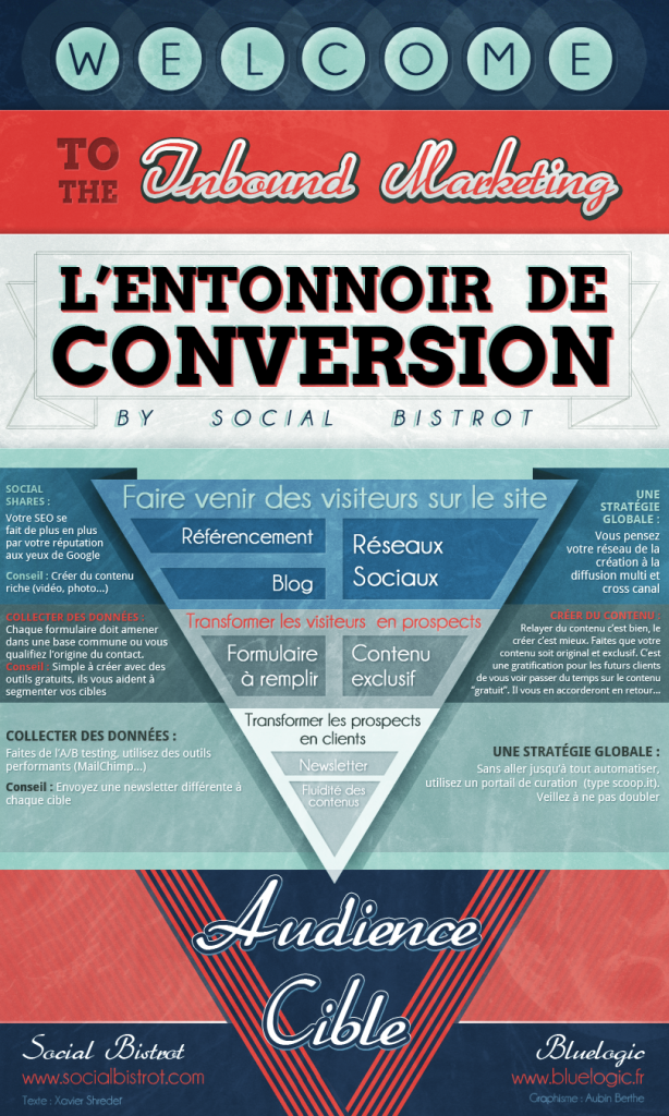 Inbound Marketing, comment amener un prospect à la conversion, quel est votre ROI ?