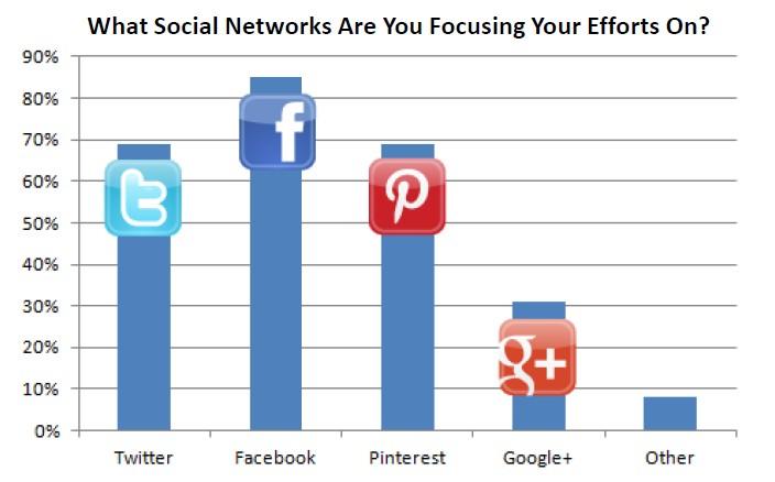 Vos vecteurs de ventes sociaux pour 2012