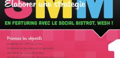 social bistrot vous accompagne dans la définition de votre stratégie social media
