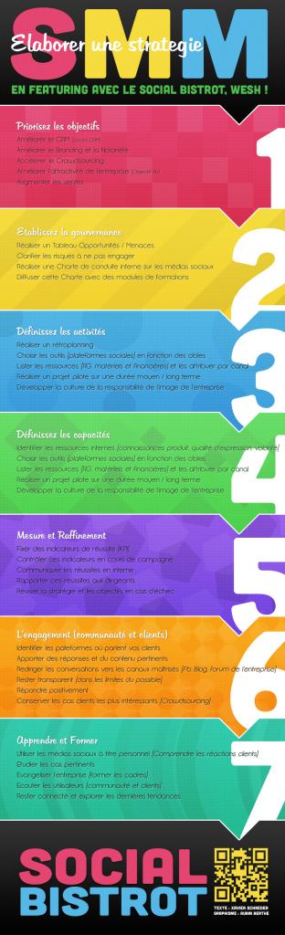 comment créer une bonne stratégie sur les médias sociaux ?