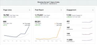 Le KPI des réseaux sociaux (ici le Reach dans Facebook Insight)