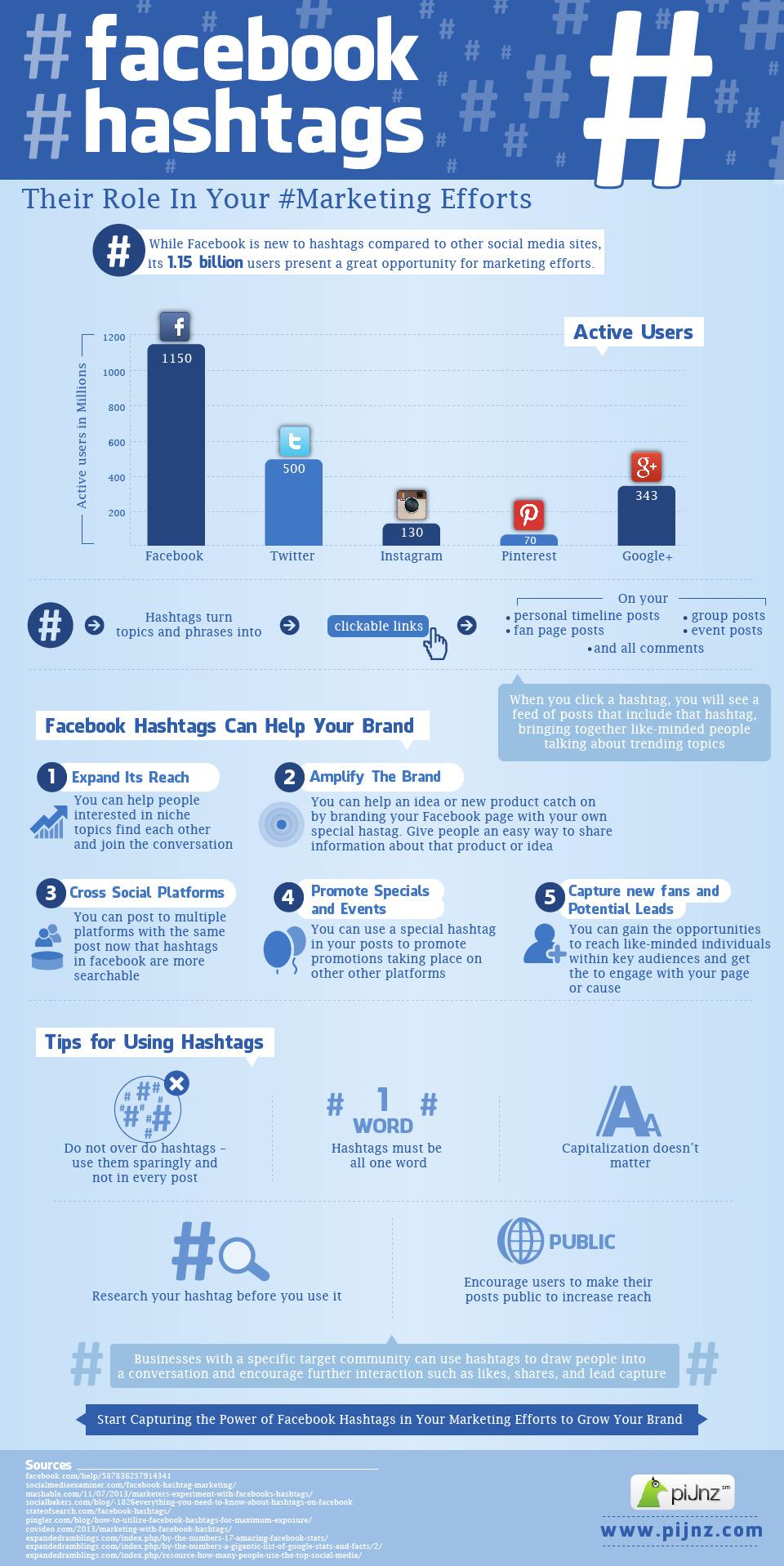 Hashtags sur Facebook - Infographie