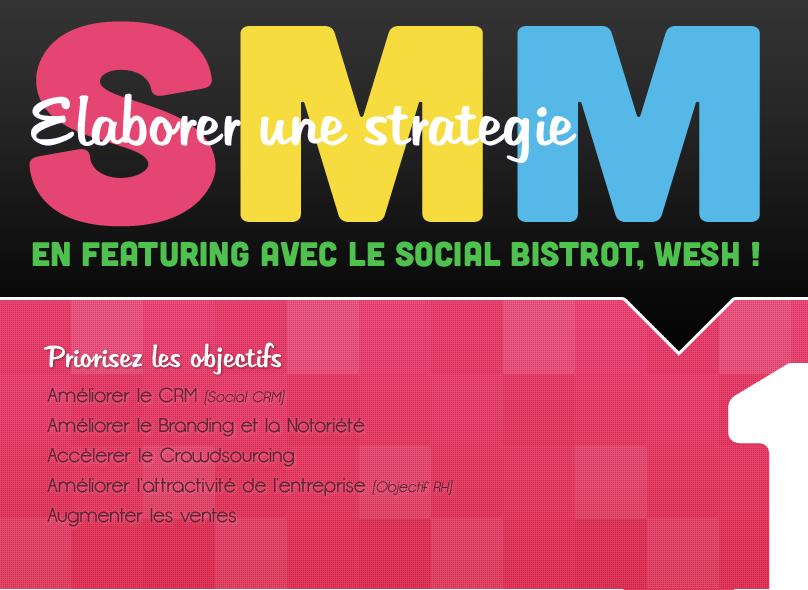 Elaborer une stratégie social media en une infographie