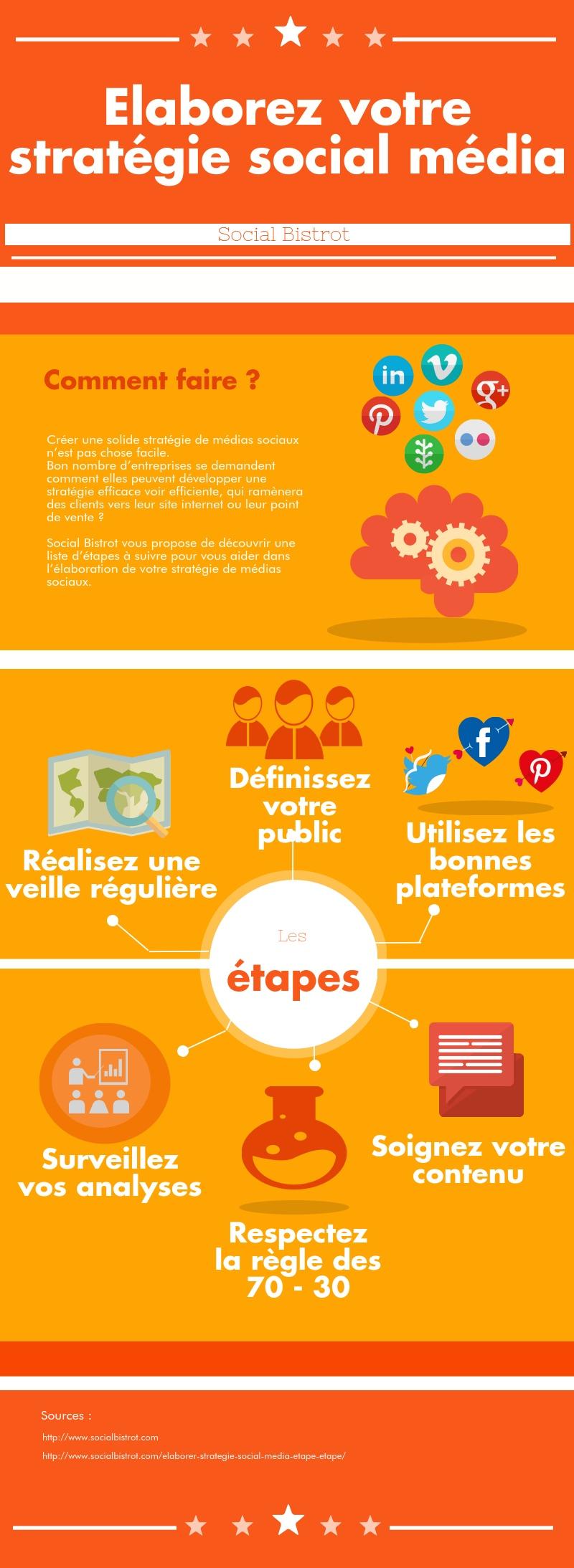 stratégie médias sociaux-3