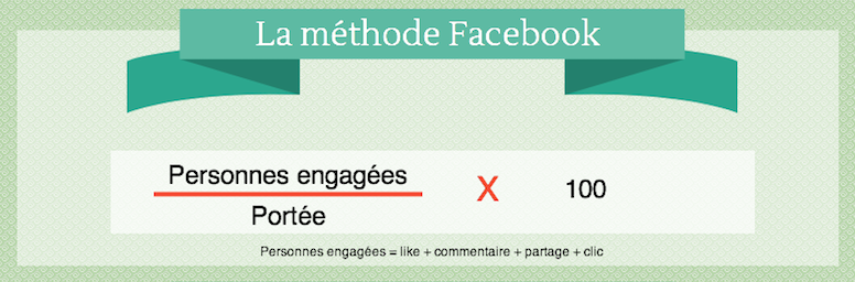 la méthode facebook