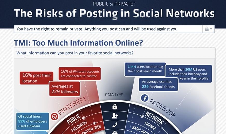 Risques des réseaux sociaux, l'infographie