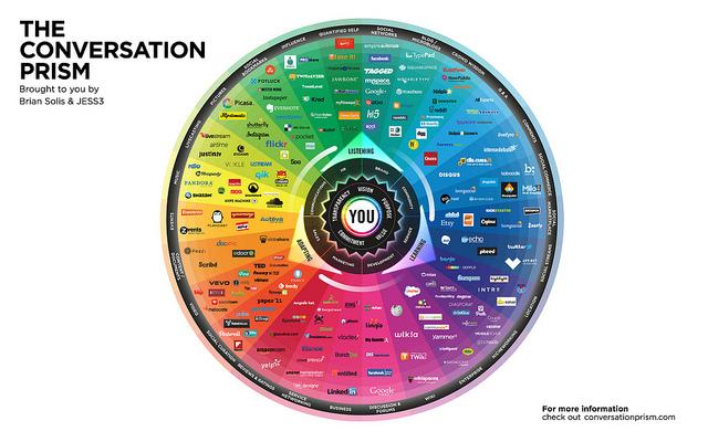 Paysage des Médias Sociaux en 2013, l'infographie